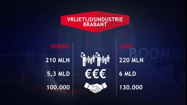 Het Leisure Ontwikkelfonds investeert samen met ondernemers in de Brabantse vrijetijdssector
