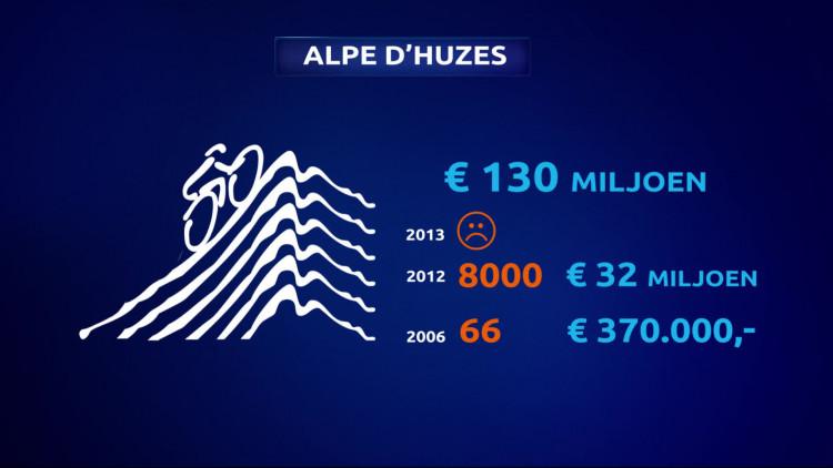 De Alpe d'Huzes begint bijna